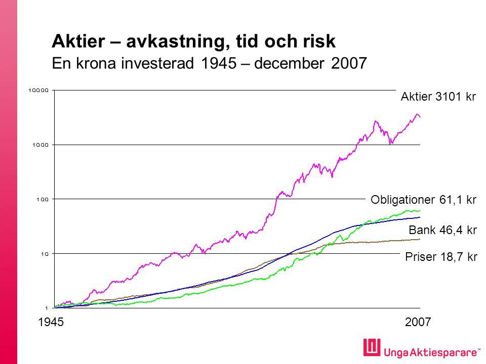 Aktier – avkastning, tid och risk En krona investerad 1945 – december 2007 19452007 Aktier 3101 kr Priser 18,7 kr Bank 46,4 kr Obligationer 61,1 kr