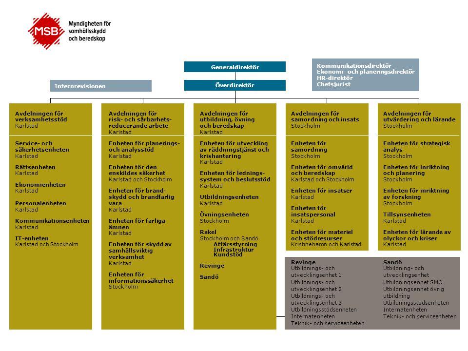 Behovsinriktad forskning för samhällsberedskap och skydd 30 Mars SOTI Docent Svante Ödman Forskningssamordnare, KBM