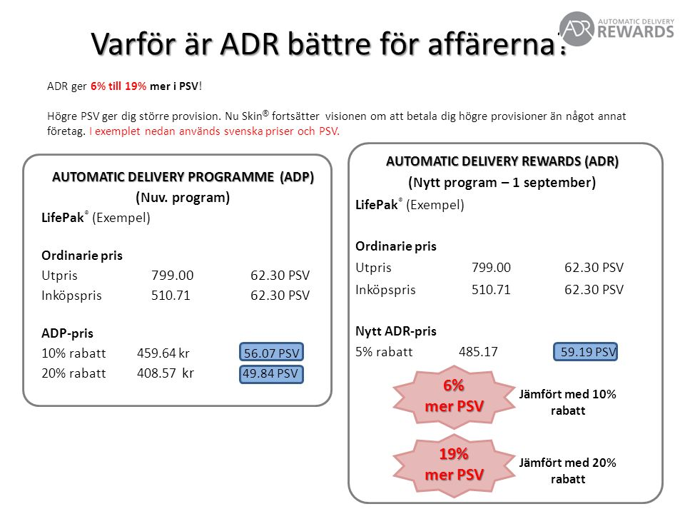 AUTOMATIC DELIVERY REWARDS (ADR) (Nytt program – 1 september) LifePak ® (Exempel) Ordinarie pris Utpris 799.00 62.30 PSV Inköpspris 510.71 62.30 PSV Nytt ADR-pris 5% rabatt 485.17 59.19 PSV Varför är ADR bättre för affärerna.