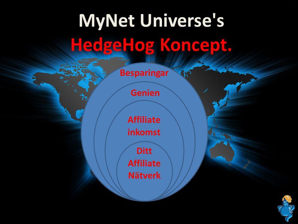 MyNet Universe's HedgeHog Koncept. Besparingar Genien Affiliate inkomst Ditt Affiliate Nätverk
