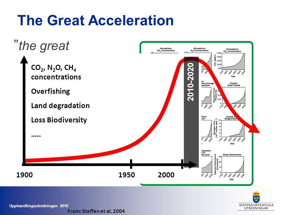 Upphandlingsutredningen 2010 Peak oil hot mot ekonomin •Den billiga oljan är en stor del förklaringen till den snabba standardökning vi upplevt; •Ökad efterfrågan kräver nytt Saudi vart 3:e år.