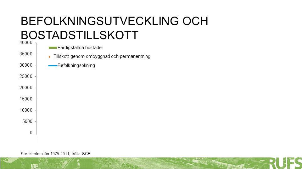 Stockholms län 1975-2011, källa SCB BEFOLKNINGSUTVECKLING OCH BOSTADSTILLSKOTT Tillskott genom ombyggnad och permanentning