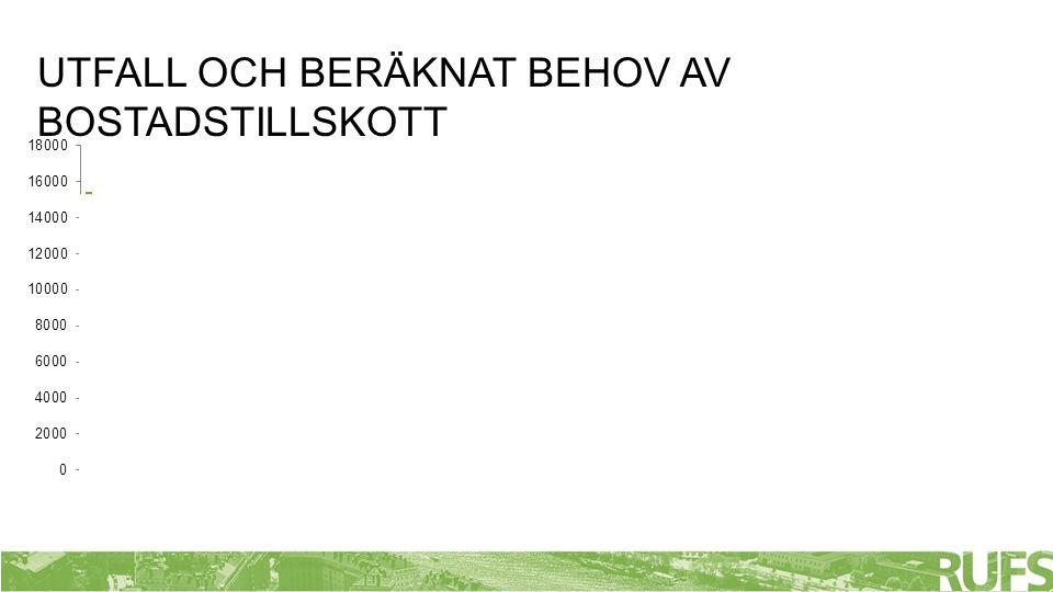 BEFOLKNING OCH BOSTADSBESTÅND Stockholms län 1975-2011, källa SCB/Årsstatistik för Stockholms län och landsting