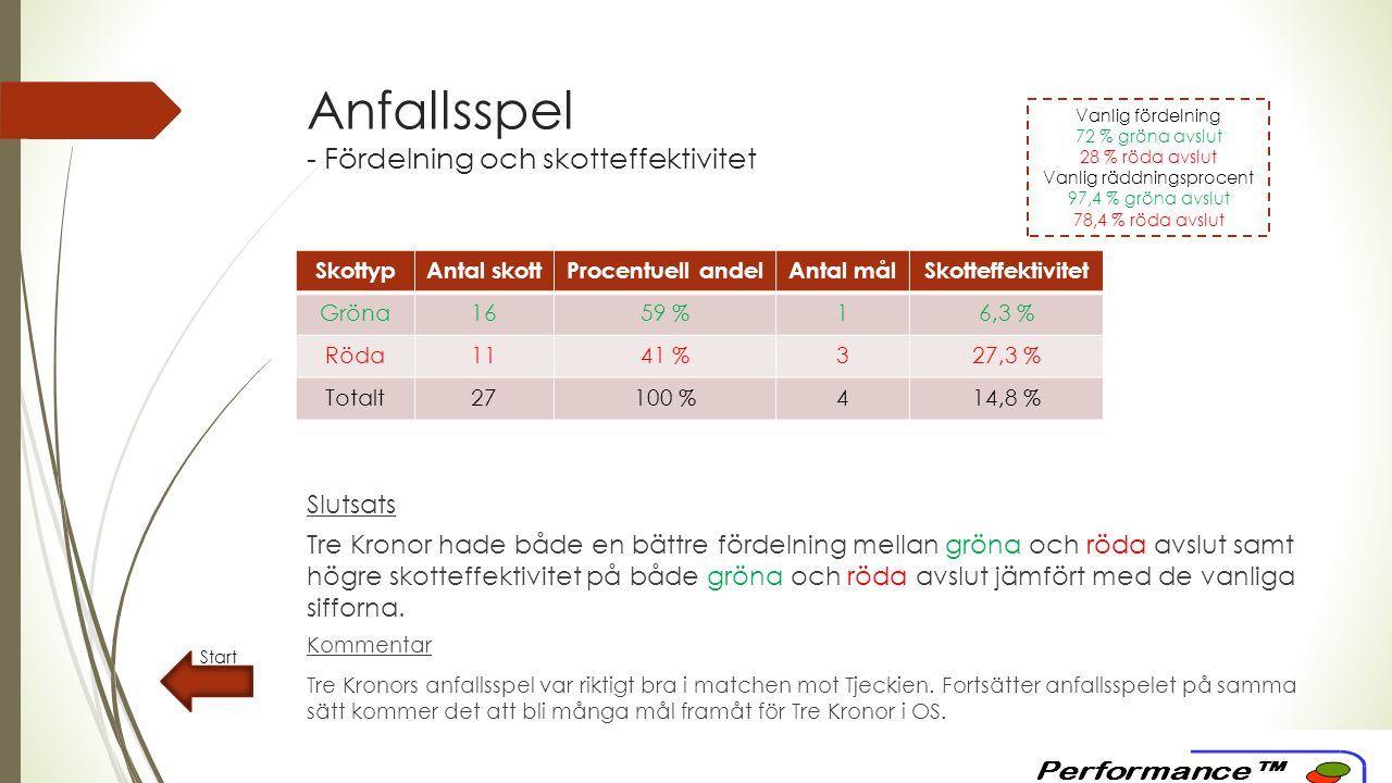 Anfallsspel - Fördelning och skotteffektivitet Start Slutsats Tre Kronor hade både en bättre fördelning mellan gröna och röda avslut samt högre skotteffektivitet på både gröna och röda avslut jämfört med de vanliga sifforna.