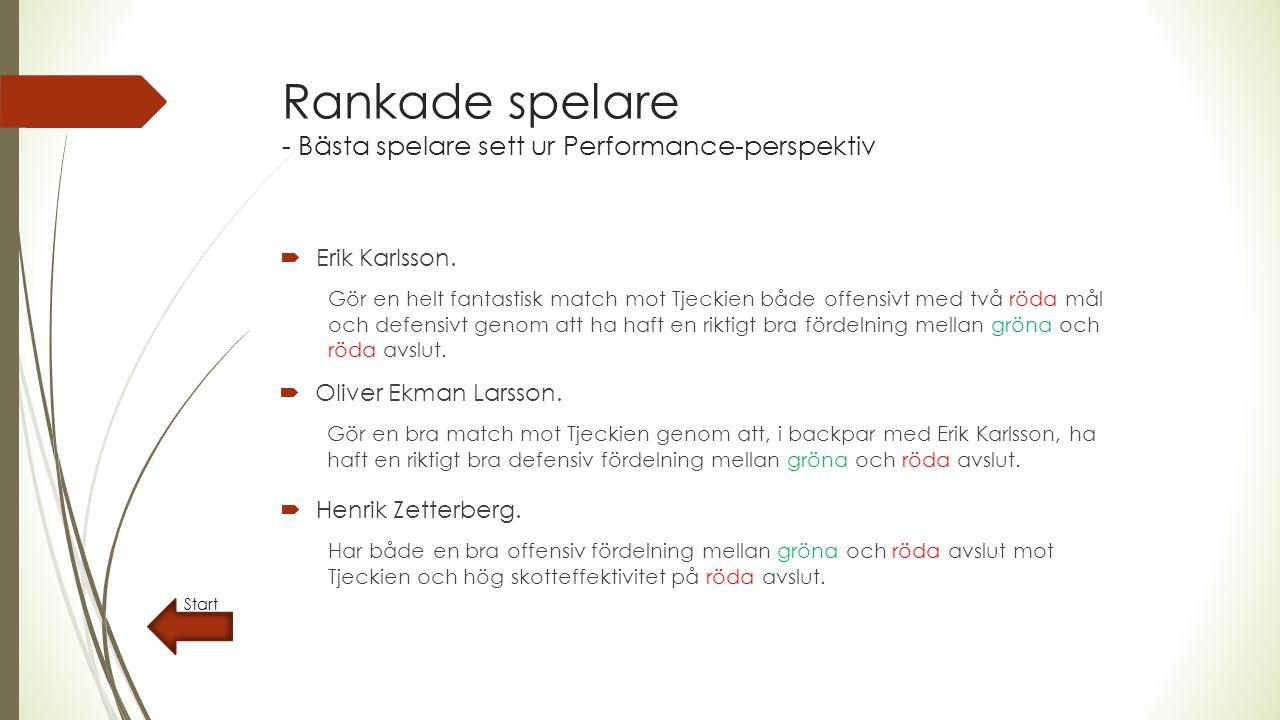 Rankade spelare - Bästa spelare sett ur Performance-perspektiv  Erik Karlsson.