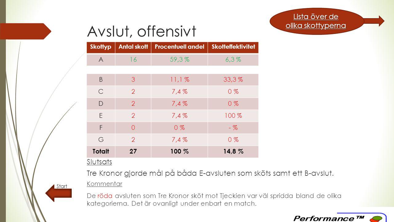 Avslut, offensivt Start SkottypAntal skottProcentuell andelSkotteffektivitet A1659,3 %6,3 % B311,1 %33,3 % C27,4 %0 % D27,4 %0 % E27,4 %100 % F00 %- % G27,4 %0 % Totalt27100 %14,8 % Lista över de olika skottyperna Lista över de olika skottyperna Slutsats Tre Kronor gjorde mål på båda E-avsluten som sköts samt ett B-avslut.