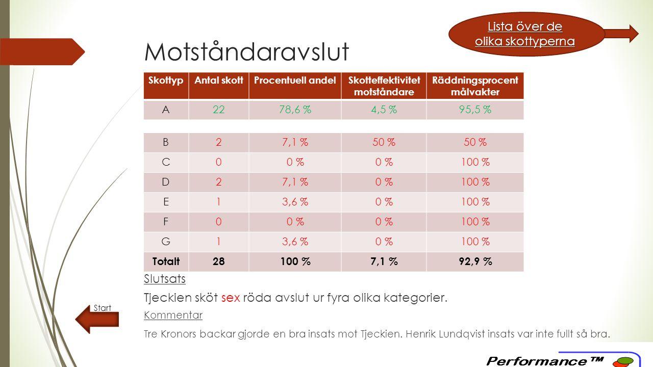 Motståndaravslut Start SkottypAntal skottProcentuell andelSkotteffektivitet motståndare Räddningsprocent målvakter A2278,6 %4,5 %95,5 % B27,1 %50 % C00 %0 %0 %100 % D27,1 %0 %100 % E13,6 %0 %100 % F00 % 100 % G13,6 %0 %100 % Totalt28100 %7,1 %92,9 % Slutsats Tjeckien sköt sex röda avslut ur fyra olika kategorier.