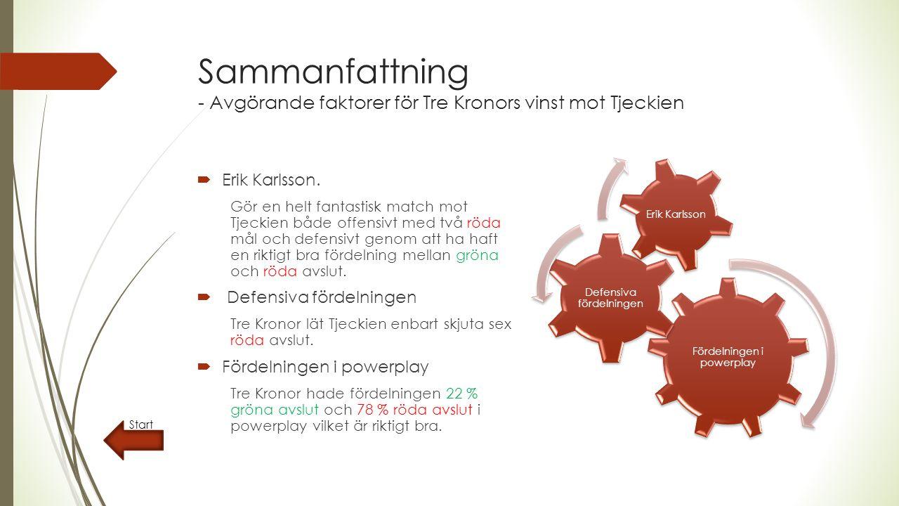 Sammanfattning - Avgörande faktorer för Tre Kronors vinst mot Tjeckien  Erik Karlsson.