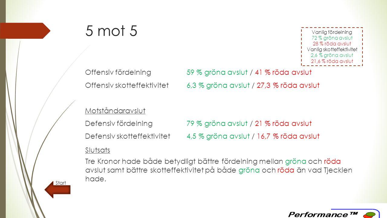 5 mot 5 Offensiv fördelning59 % gröna avslut / 41 % röda avslut Offensiv skotteffektivitet6,3 % gröna avslut / 27,3 % röda avslut Motståndaravslut Defensiv fördelning79 % gröna avslut / 21 % röda avslut Defensiv skotteffektivitet4,5 % gröna avslut / 16,7 % röda avslut Start Slutsats Tre Kronor hade både betydligt bättre fördelning mellan gröna och röda avslut samt bättre skotteffektivitet på både gröna och röda än vad Tjeckien hade.