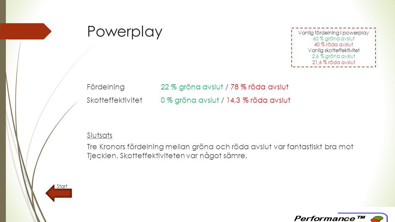 Powerplay Start Fördelning22 % gröna avslut / 78 % röda avslut Skotteffektivitet0 % gröna avslut / 14,3 % röda avslut Slutsats Tre Kronors fördelning mellan gröna och röda avslut var fantastiskt bra mot Tjeckien.