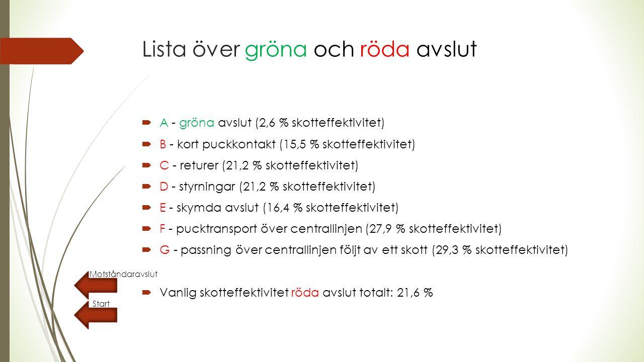 Lista över gröna och röda avslut  A - gröna avslut (2,6 % skotteffektivitet)  B - kort puckkontakt (15,5 % skotteffektivitet)  C - returer (21,2 % skotteffektivitet)  D - styrningar (21,2 % skotteffektivitet)  E - skymda avslut (16,4 % skotteffektivitet)  F - pucktransport över centrallinjen (27,9 % skotteffektivitet)  G - passning över centrallinjen följt av ett skott (29,3 % skotteffektivitet)  Vanlig skotteffektivitet röda avslut totalt: 21,6 % Start Motståndaravslut