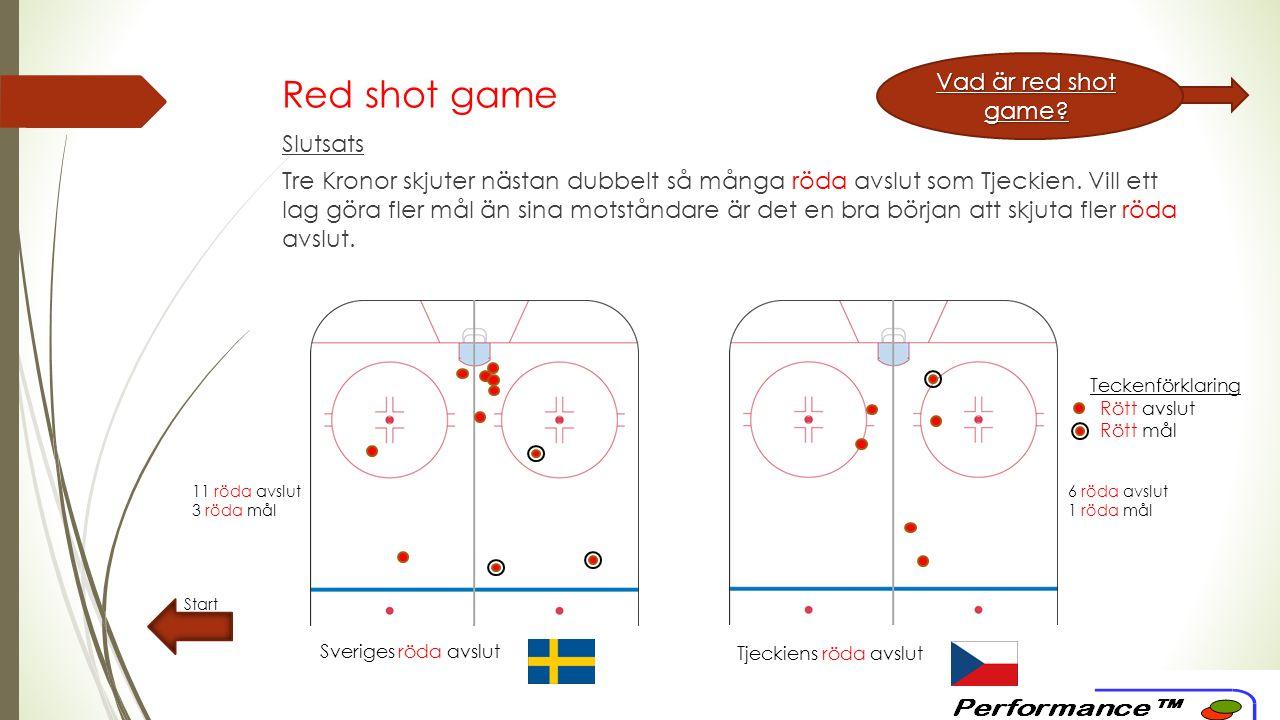 Red shot game Start Teckenförklaring Rött avslut Rött mål Sveriges röda avslut Tjeckiens röda avslut Vad är red shot game.