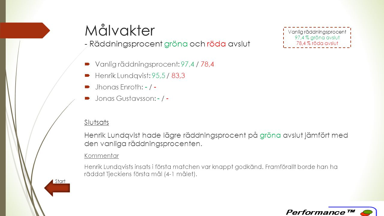 Målvakter - Räddningsprocent gröna och röda avslut  Vanlig räddningsprocent: 97,4 / 78,4  Henrik Lundqvist: 95,5 / 83,3  Jhonas Enroth: - / -  Jonas Gustavsson: - / - Slutsats Henrik Lundqvist hade lägre räddningsprocent på gröna avslut jämfört med den vanliga räddningsprocenten.