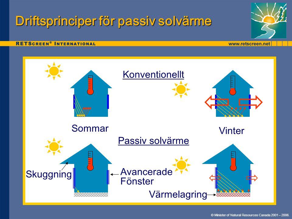 © Minister of Natural Resources Canada 2001 – 2006. Driftsprinciper för passiv solvärme Konventionellt Sommar Vinter Skuggning Avancerade Fönster Värm