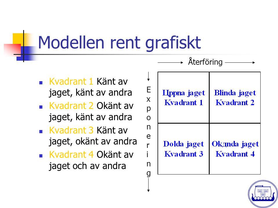 Modellen rent grafiskt  Kvadrant 1 Känt av jaget, känt av andra  Kvadrant 2 Okänt av jaget, känt av andra  Kvadrant 3 Känt av jaget, okänt av andra