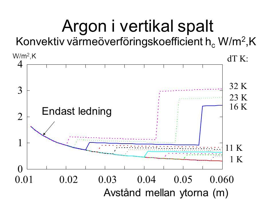 Argon i vertikal spalt 1 K 11 K 32 K dT K: 16 K 23 K Endast ledning 0 1 2 3 4 0.010.020.030.040.050.060 Avstånd mellan ytorna (m) Konvektiv värmeöverf