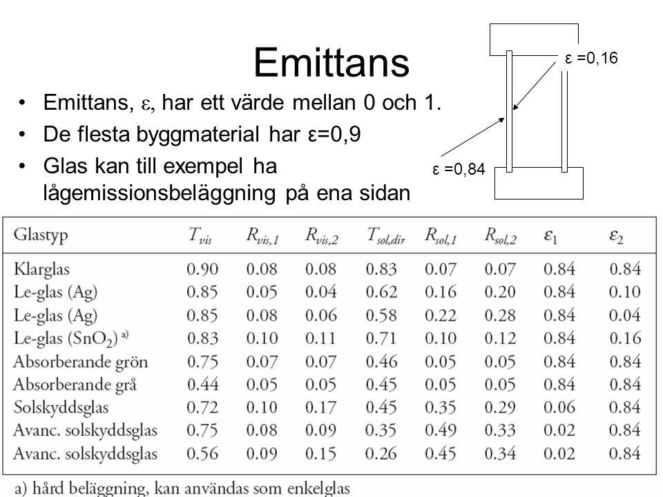 Emittans •Emittans, ε, har ett värde mellan 0 och 1. •De flesta byggmaterial har ε=0,9 •Glas kan till exempel ha lågemissionsbeläggning på ena sidan ε