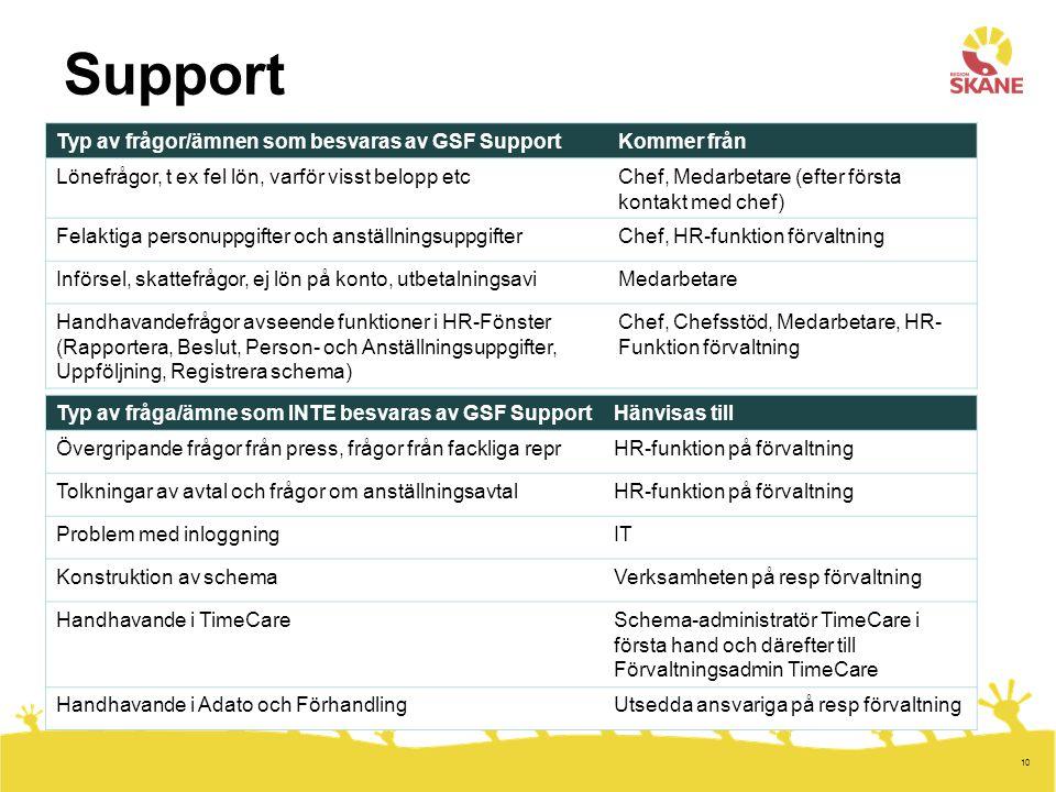 10 Support Typ av frågor/ämnen som besvaras av GSF SupportKommer från Lönefrågor, t ex fel lön, varför visst belopp etcChef, Medarbetare (efter första kontakt med chef) Felaktiga personuppgifter och anställningsuppgifterChef, HR-funktion förvaltning Införsel, skattefrågor, ej lön på konto, utbetalningsaviMedarbetare Handhavandefrågor avseende funktioner i HR-Fönster (Rapportera, Beslut, Person- och Anställningsuppgifter, Uppföljning, Registrera schema) Chef, Chefsstöd, Medarbetare, HR- Funktion förvaltning Typ av fråga/ämne som INTE besvaras av GSF SupportHänvisas till Övergripande frågor från press, frågor från fackliga reprHR-funktion på förvaltning Tolkningar av avtal och frågor om anställningsavtalHR-funktion på förvaltning Problem med inloggningIT Konstruktion av schemaVerksamheten på resp förvaltning Handhavande i TimeCareSchema-administratör TimeCare i första hand och därefter till Förvaltningsadmin TimeCare Handhavande i Adato och FörhandlingUtsedda ansvariga på resp förvaltning