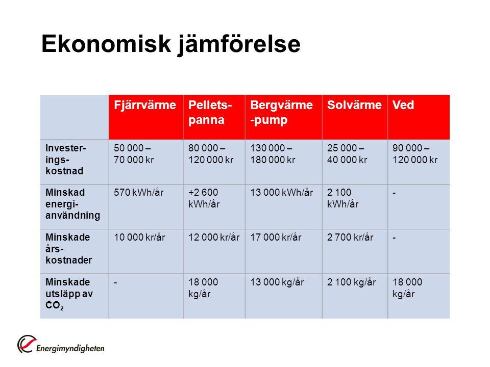 Ekonomisk jämförelse FjärrvärmePellets- panna Bergvärme -pump SolvärmeVed Invester- ings- kostnad 50 000 – 70 000 kr 80 000 – 120 000 kr 130 000 – 180