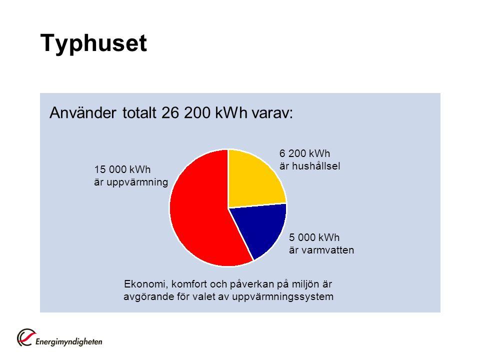 Typhuset Använder totalt 26 200 kWh varav: 6 200 kWh är hushållsel 5 000 kWh är varmvatten 15 000 kWh är uppvärmning Ekonomi, komfort och påverkan på