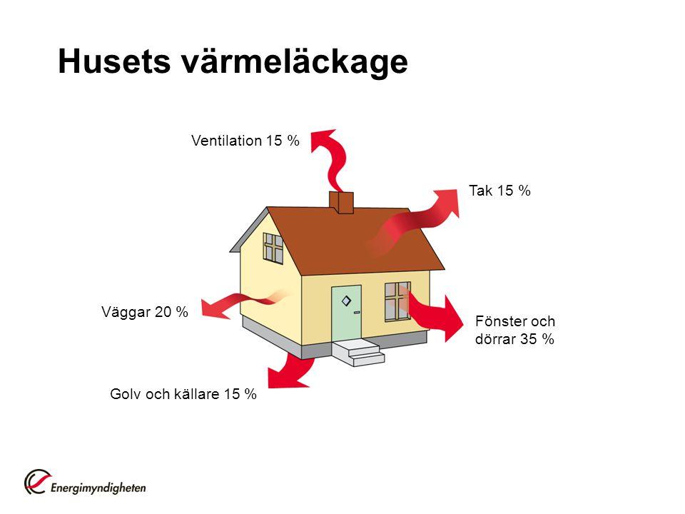Husets värmeläckage Väggar 20 % Ventilation 15 % Tak 15 % Fönster och dörrar 35 % Golv och källare 15 %