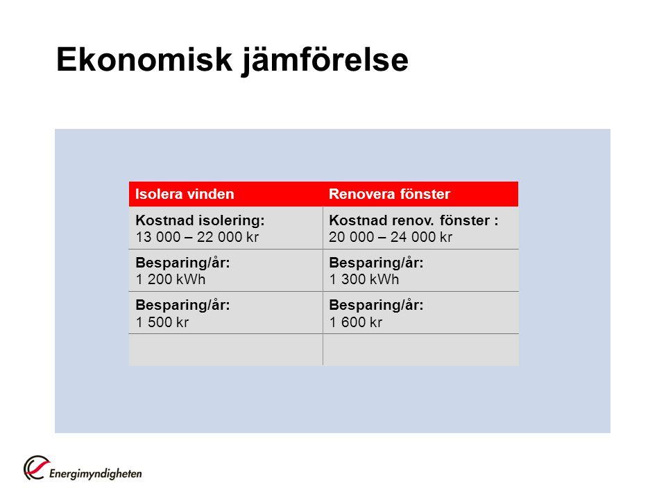 Ekonomisk jämförelse Isolera vinden Kostnad isolering: 13 000 – 22 000 kr Besparing/år: 1 200 kWh Besparing/år: 1 500 kr Renovera fönster Kostnad reno