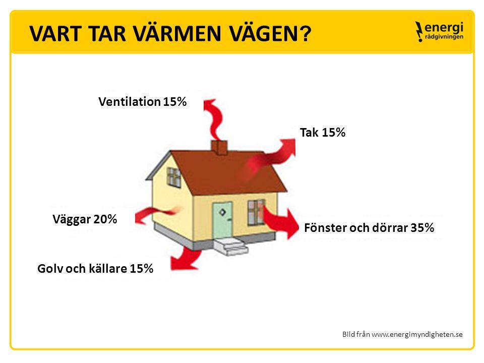 ÅTGÄRDA KLIMATSKALET  Tilläggsisolera vinden, upp till 50 cm  Täta dörrar och fönster med förstånd  Isolera fasaden när du byter ut beklädnaden Bild från www.energimyndigheten.se