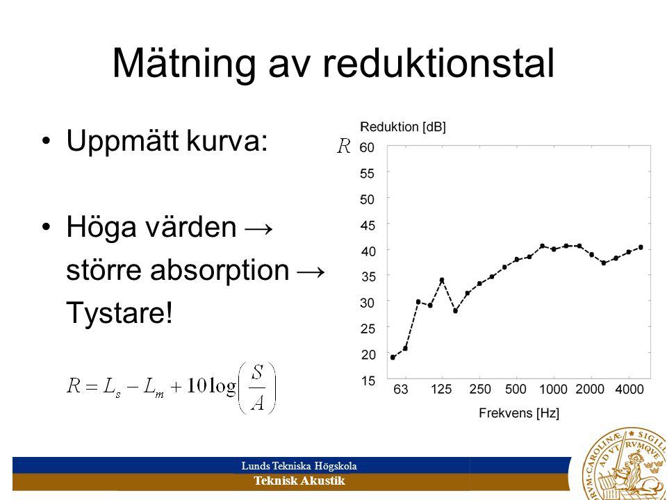 Lunds Tekniska Högskola Teknisk Akustik Mätning av reduktionstal •Uppmätt kurva: •Höga värden → större absorption → Tystare!