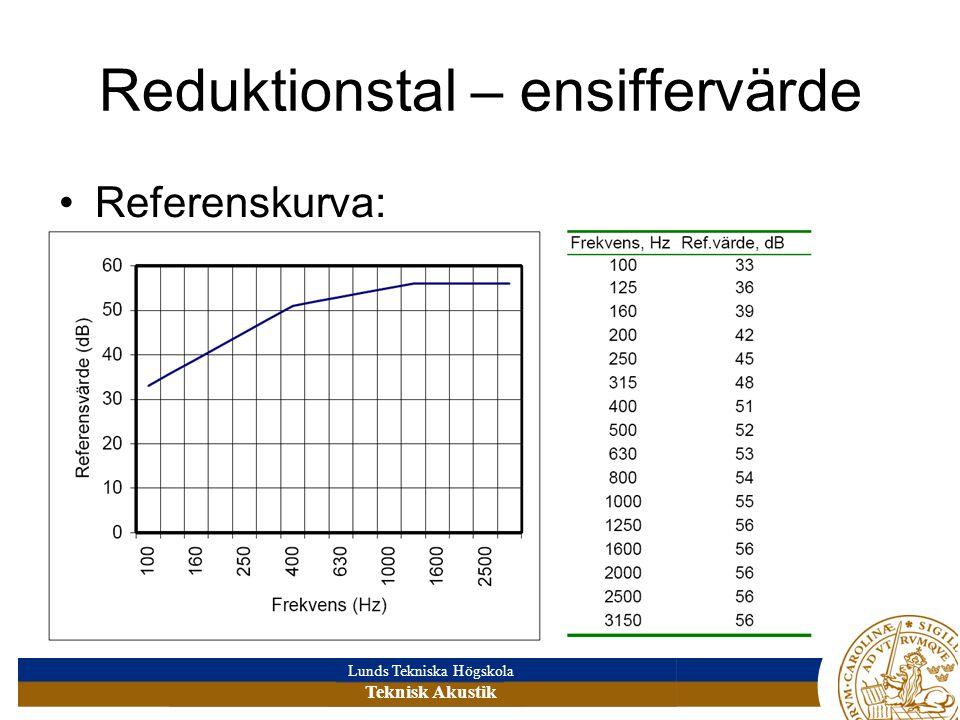 Lunds Tekniska Högskola Teknisk Akustik Reduktionstal – ensiffervärde •Referenskurva: