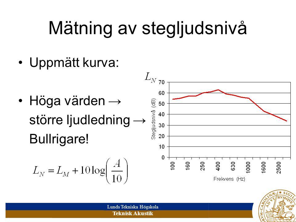 Lunds Tekniska Högskola Teknisk Akustik Mätning av stegljudsnivå •Uppmätt kurva: •Höga värden → större ljudledning → Bullrigare!