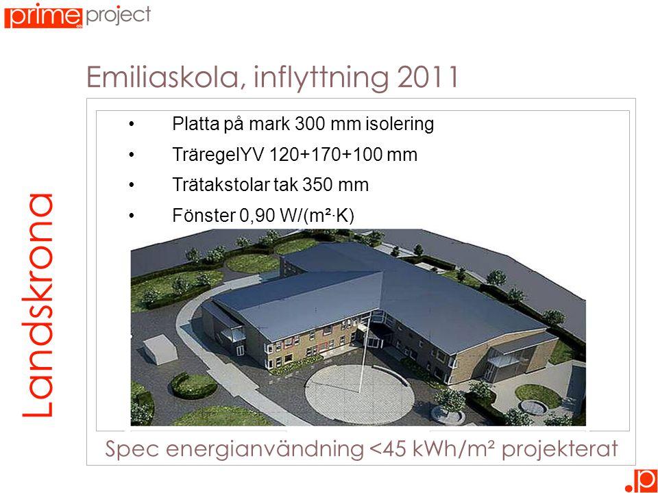 Emiliaskola, inflyttning 2011 28 cm isolering – 10 kWh/m² Landskrona Spec energianvändning <45 kWh/m² projekterat •Platta på mark 300 mm isolering •TräregelYV 120+170+100 mm •Trätakstolar tak 350 mm •Fönster 0,90 W/(m²·K)