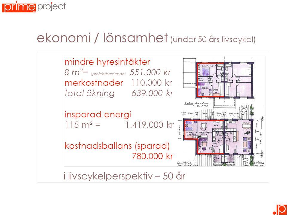 ekonomi / lönsamhet (under 50 års livscykel) i livscykelperspektiv – 50 år mindre hyresintäkter 8 m²= (projektberoende) 551.000 kr merkostnader 110.00