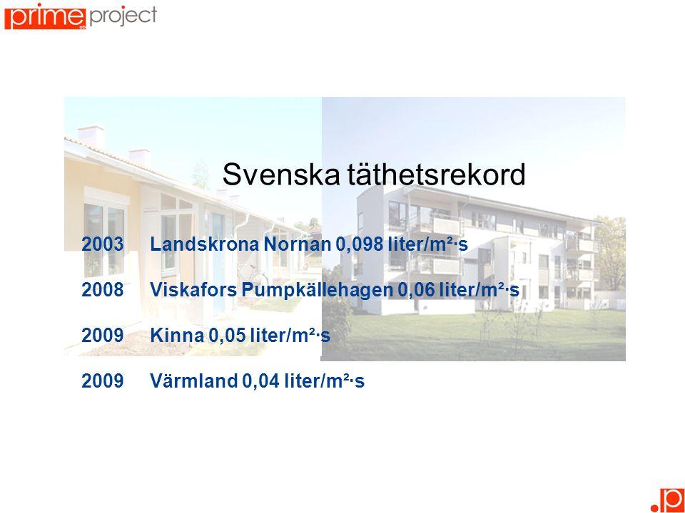 Svenska täthetsrekord 2003Landskrona Nornan 0,098 liter/m²·s 2008 Viskafors Pumpkällehagen 0,06 liter/m²·s 2009 Kinna 0,05 liter/m²·s 2009 Värmland 0,