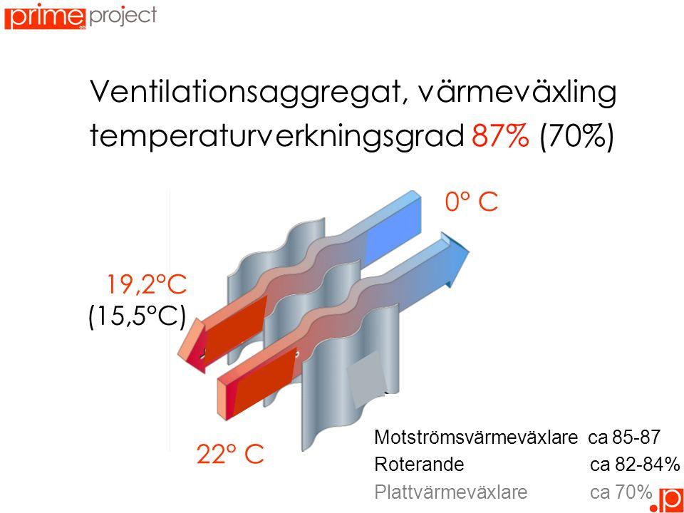 Ventilationsaggregat, värmeväxling temperaturverkningsgrad 87% (70%) 19,2°C (15,5°C) 22° C 0° C Motströmsvärmeväxlare ca 85-87 Roterande ca 82-84% Plattvärmeväxlare ca 70%