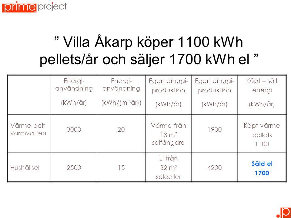 Energi- användning (kWh/år) Energi- användning (kWh/(m 2. år)) Egen energi- produktion (kWh/år) Egen energi- produktion (kWh/år) Köpt – sålt energi (k