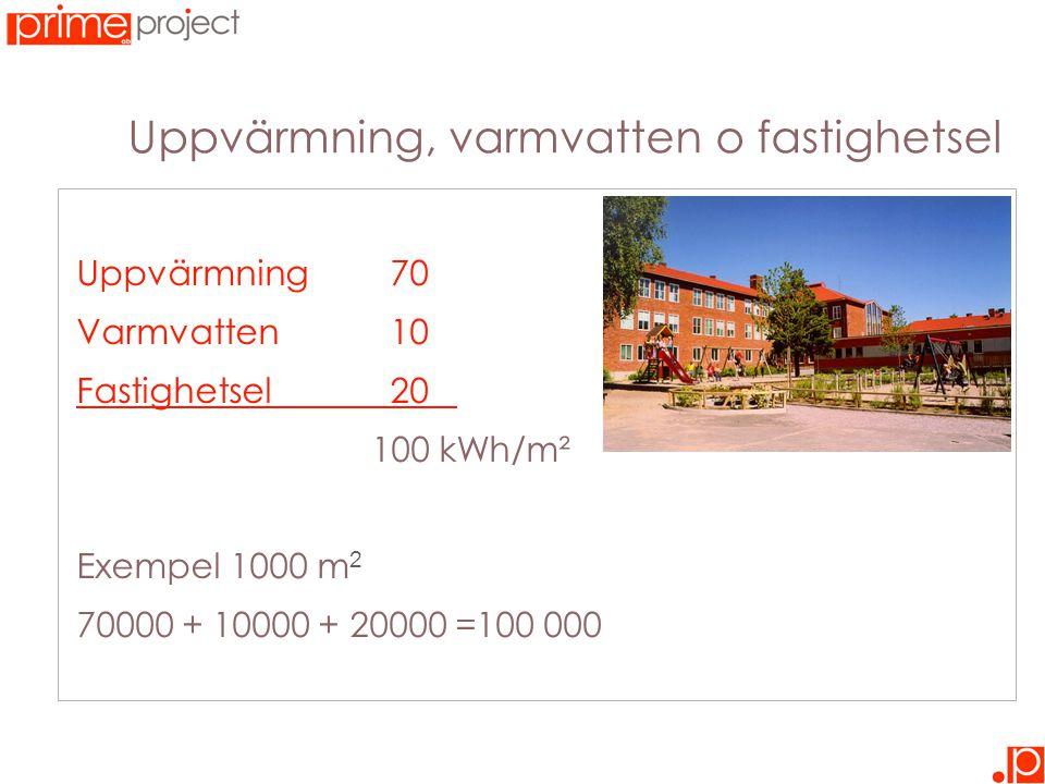 Uppvärmning, varmvatten o fastighetsel Uppvärmning70 Varmvatten10 Fastighetsel20 _ 100 kWh/m² Exempel 1000 m 2 70000 + 10000 + 20000 =100 000