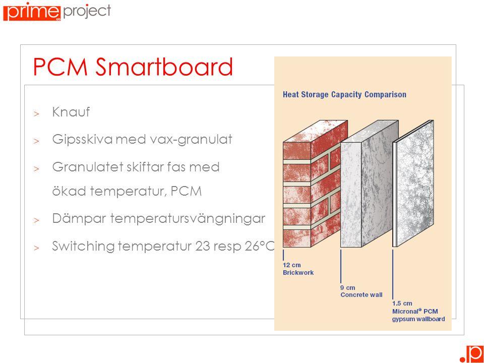 PCM Smartboard  Knauf  Gipsskiva med vax-granulat  Granulatet skiftar fas med ökad temperatur, PCM  Dämpar temperatursvängningar  Switching tempe