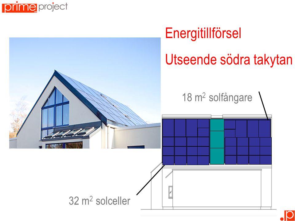 Energitillförsel Utseende södra takytan 32 m 2 solceller 18 m 2 solfångare