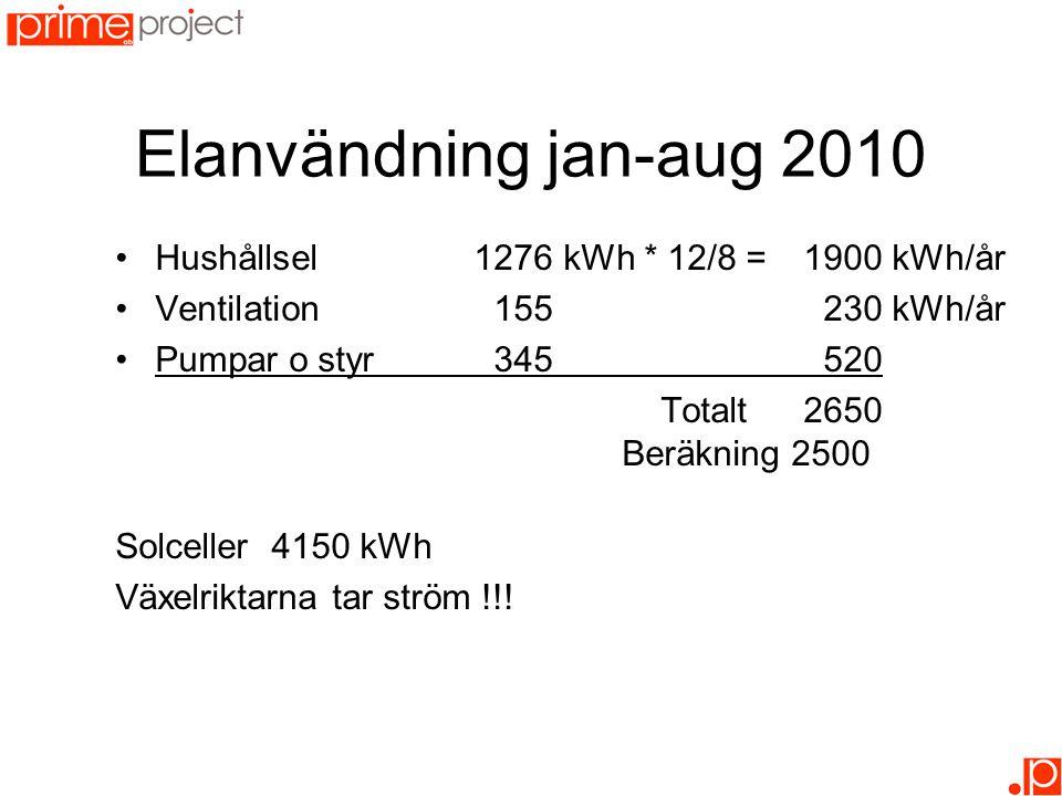 Elanvändning jan-aug 2010 •Hushållsel1276kWh * 12/8 = 1900 kWh/år •Ventilation155 230 kWh/år •Pumpar o styr345 520 Totalt2650 Beräkning 2500 Solceller 4150 kWh Växelriktarna tar ström !!!