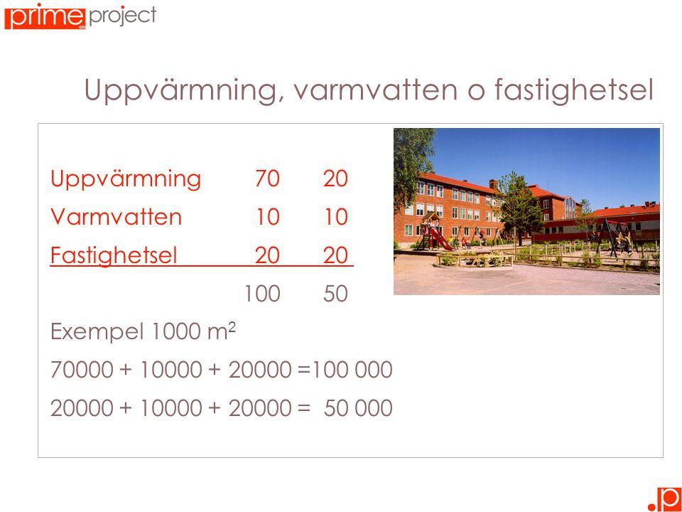 Uppvärmning, varmvatten o fastighetsel Uppvärmning7020 Varmvatten1010 Fastighetsel20 20 _ 100 50 Exempel 1000 m 2 70000 + 10000 + 20000 =100 000 20000 + 10000 + 20000 = 50 000