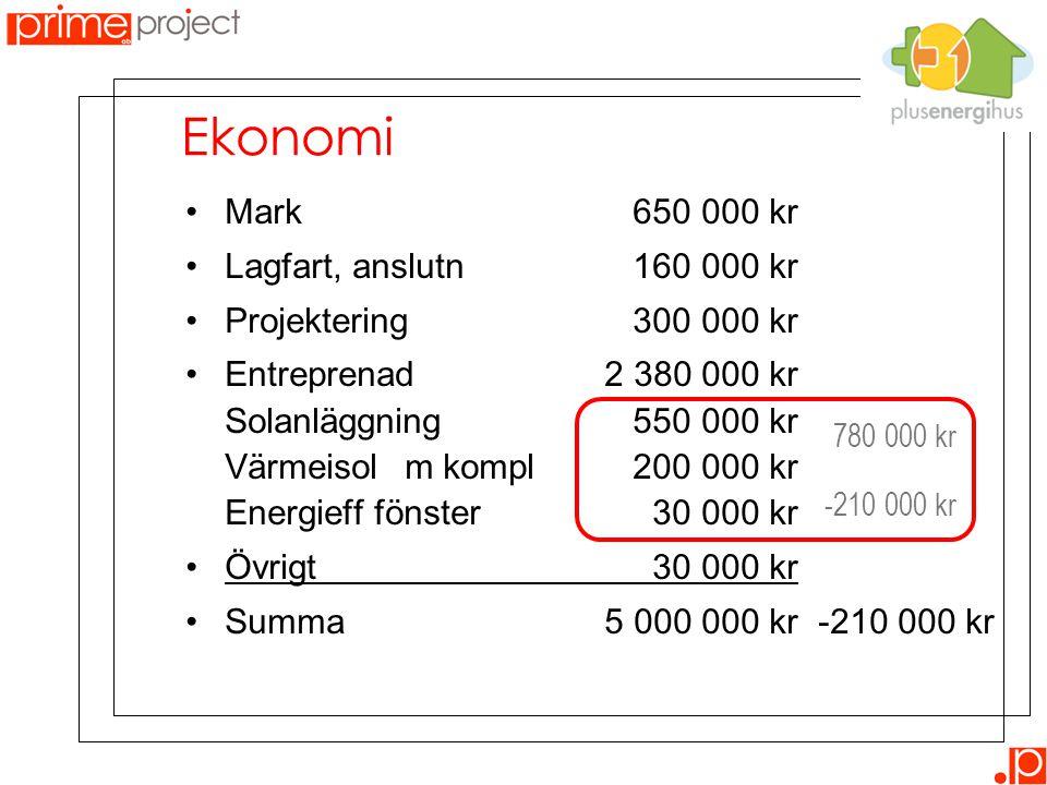 Ekonomi •Mark 650 000 kr •Lagfart, anslutn 160 000 kr •Projektering 300 000 kr •Entreprenad2 380 000 kr Solanläggning 550 000 kr Värmeisol m kompl 200