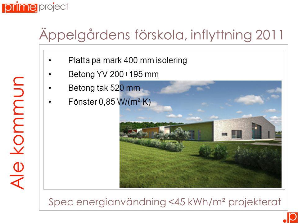Äppelgårdens förskola, inflyttning 2011 28 cm isolering – 10 kWh/m² Ale kommun Spec energianvändning <45 kWh/m² projekterat •Platta på mark 400 mm isolering •Betong YV 200+195 mm •Betong tak 520 mm •Fönster 0,85 W/(m²·K)