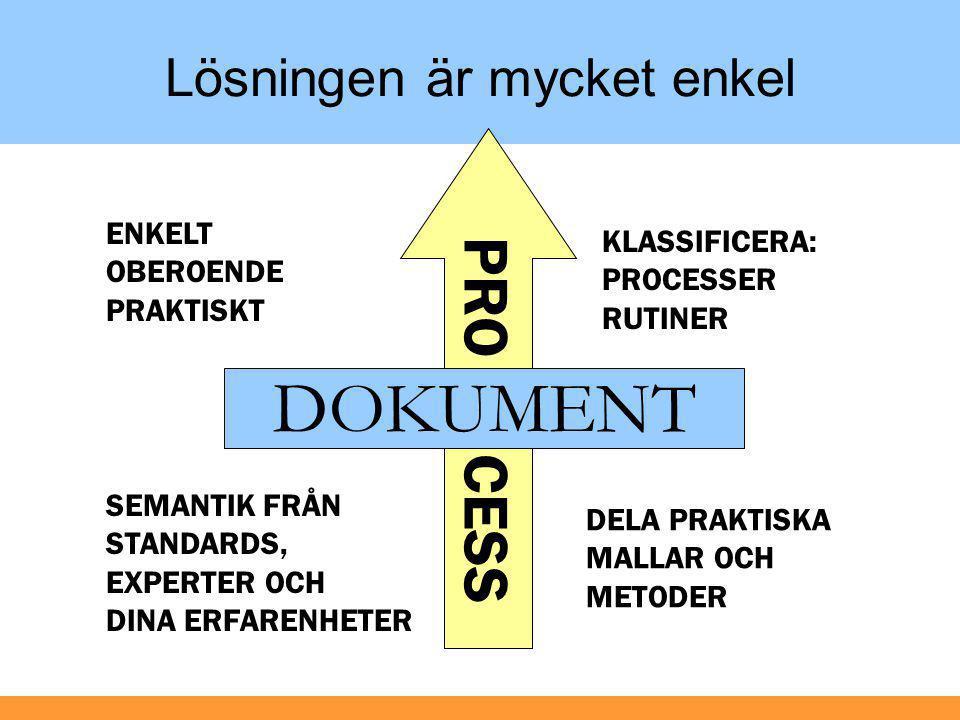 PRO CESS Lösningen är mycket enkel DOKUMENT KLASSIFICERA: PROCESSER RUTINER DELA PRAKTISKA MALLAR OCH METODER SEMANTIK FRÅN STANDARDS, EXPERTER OCH DI