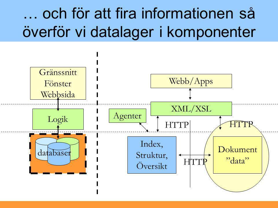 … och för att fira informationen så överför vi datalager i komponenter Logik Gränssnitt Fönster Webbsida databaser Index, Struktur, Översikt Dokument data HTTP Agenter XML/XSL Webb/Apps HTTP