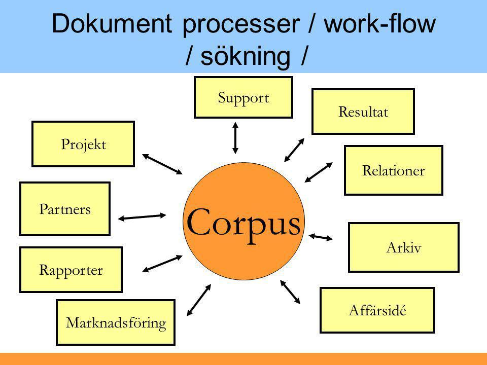 Dokument processer / work-flow / sökning / Support Affärsidé Projekt Marknadsföring Relationer Arkiv Resultat Partners Rapporter Corpus