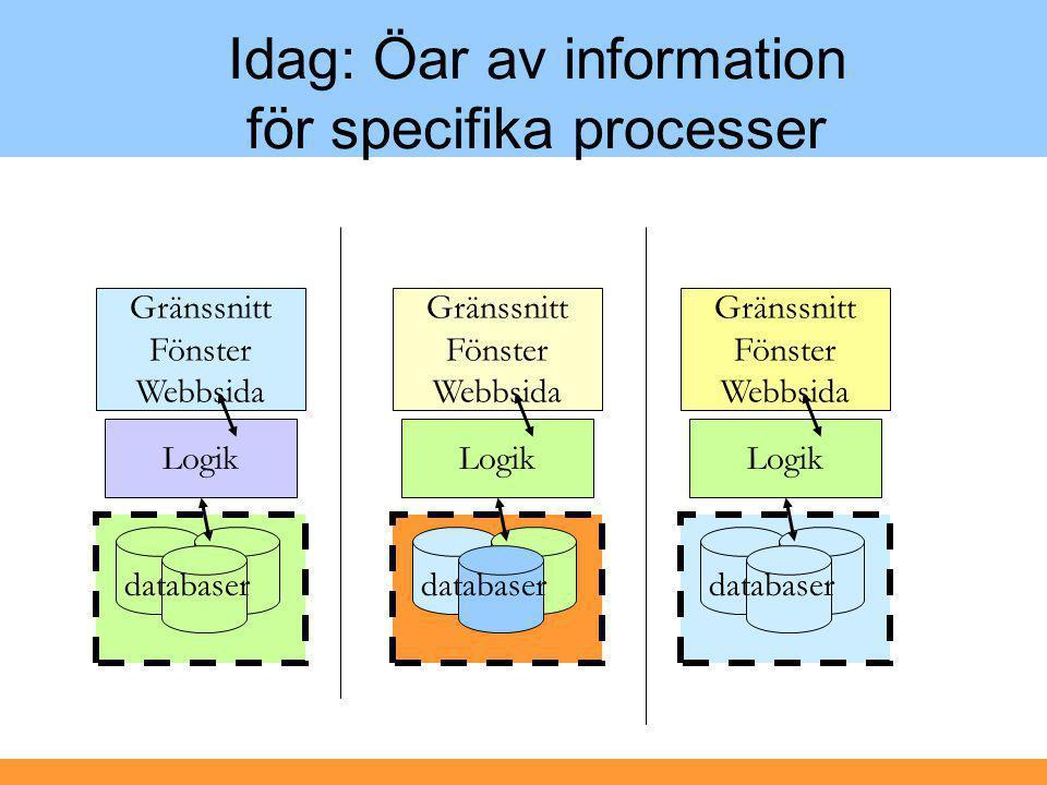 Idag: Öar av information för specifika processer Logik Gränssnitt Fönster Webbsida databaser Logik Gränssnitt Fönster Webbsida databaser Logik Gränssn