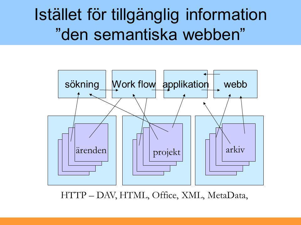 """Istället för tillgänglig information """"den semantiska webben"""" sökningWork flowapplikationwebb HTTP – DAV, HTML, Office, XML, MetaData, projekt arkiv är"""