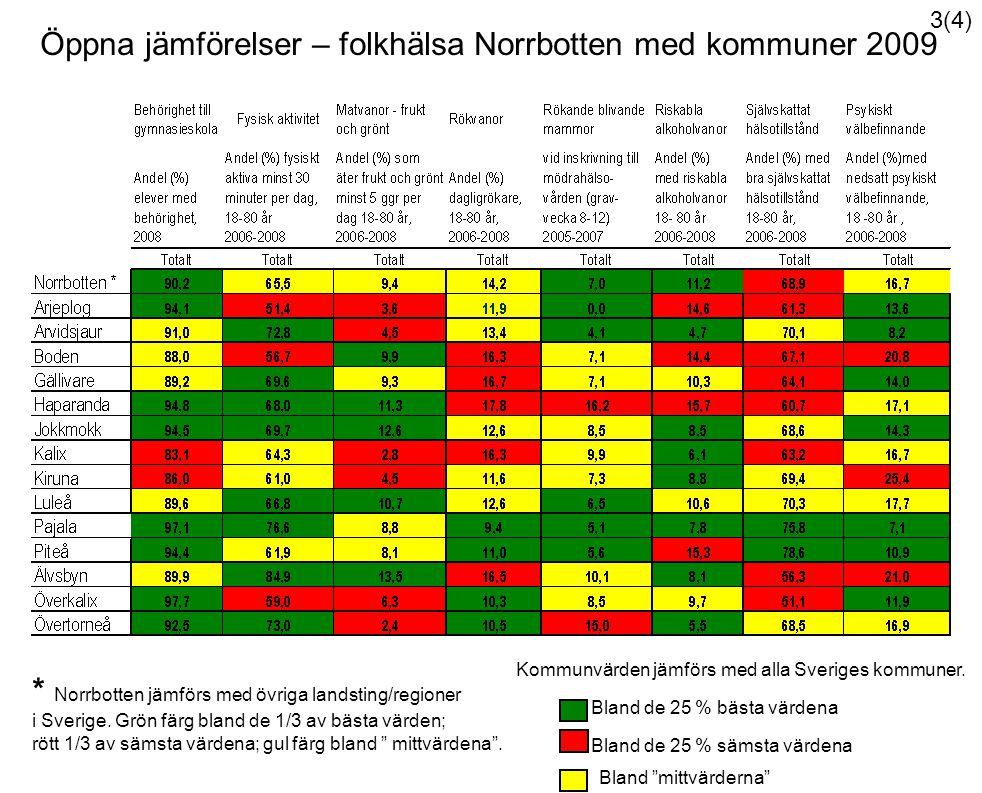 Kommunvärden jämförs med alla Sveriges kommuner.
