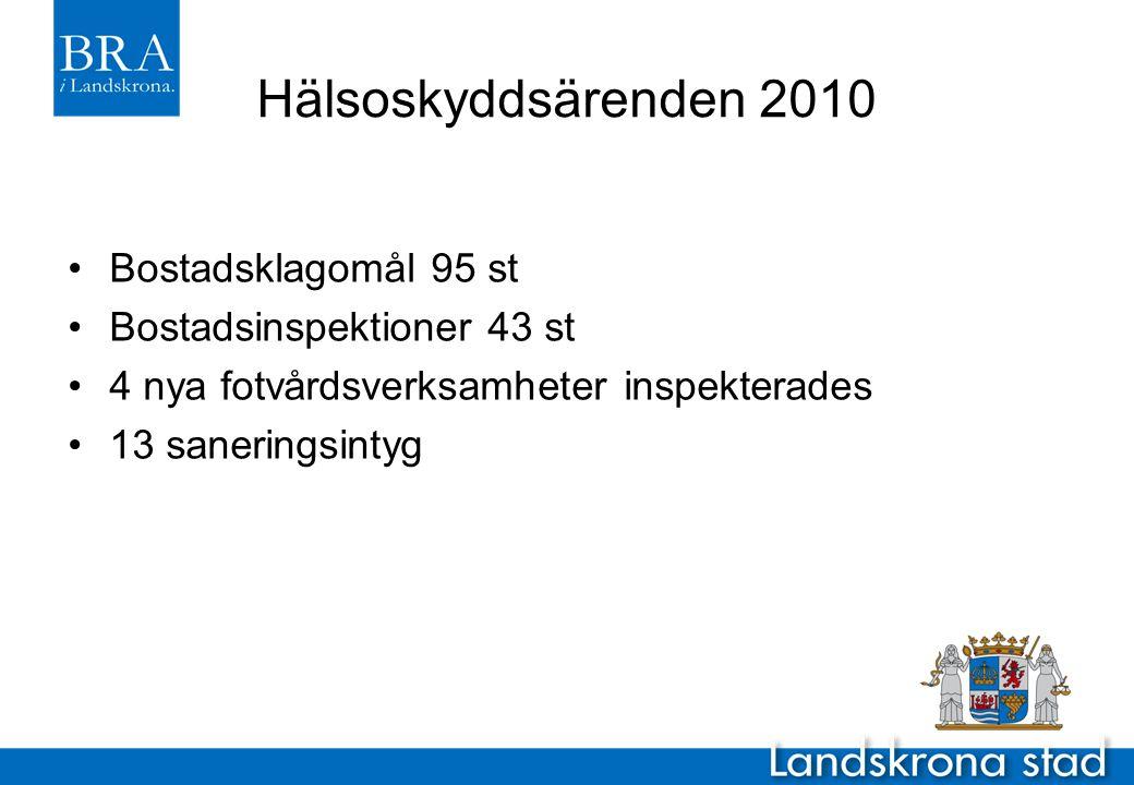 Hälsoskyddsärenden 2010 •Bostadsklagomål 95 st •Bostadsinspektioner 43 st •4 nya fotvårdsverksamheter inspekterades •13 saneringsintyg