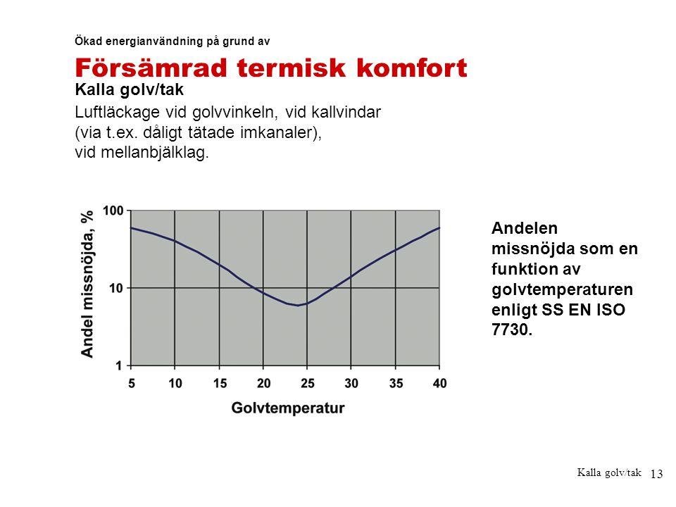 13 Kalla golv/tak Ökad energianvändning på grund av Försämrad termisk komfort Kalla golv/tak Luftläckage vid golvvinkeln, vid kallvindar (via t.ex. då